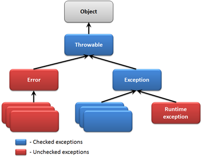 Checked Exceptions Vs Unchecked Exceptions in Java