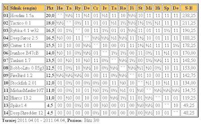 Jurek Chess Ranking (JCR) - Page 4 Superliga4.04.2011