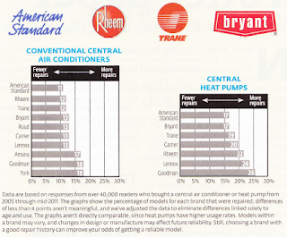 Consumer Reviews of GOODMAN central air conditioners from