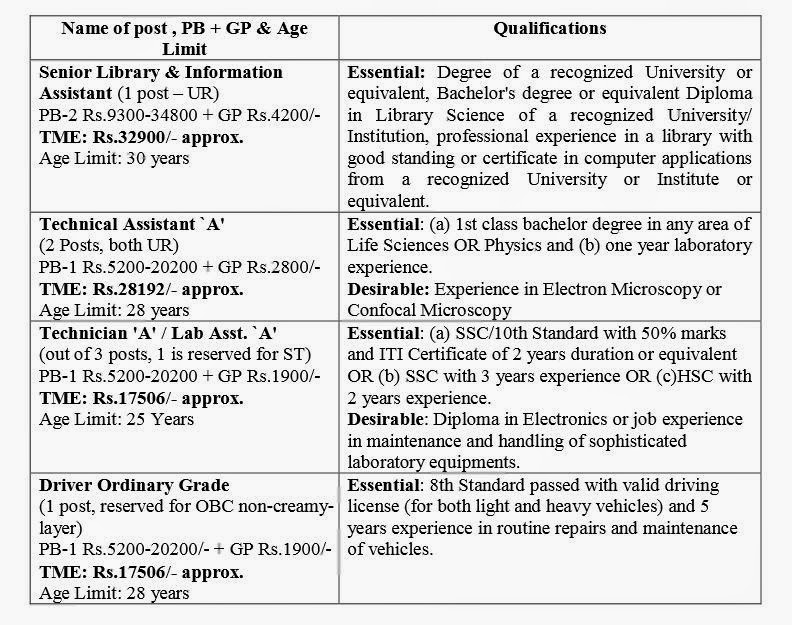 Job Details in ARI Pune for  Technician and Driver Post,Sep-2014