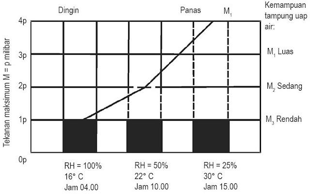 Grafik kelengasan nisbi