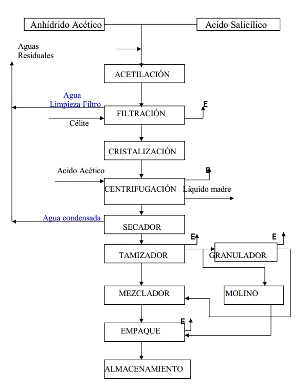 Aspirina cido acetilsalic lico producci n for Descripcion del proceso de produccion
