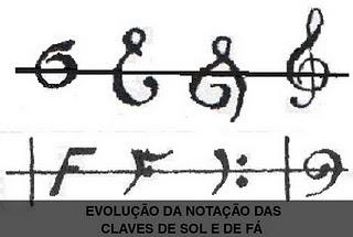 educom250sica a evolu231227o das claves musicais