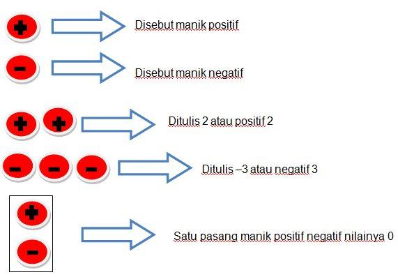 Penjumlahan Bilangan Bulat Positif dan Negatif