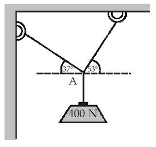 tegangan-tegangan yang terjadi pada kedua tali yang menahan benda