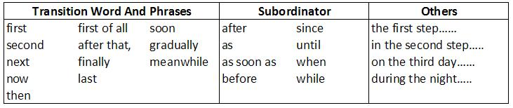 Chronological Order In Writing  Example Of Chronological Order