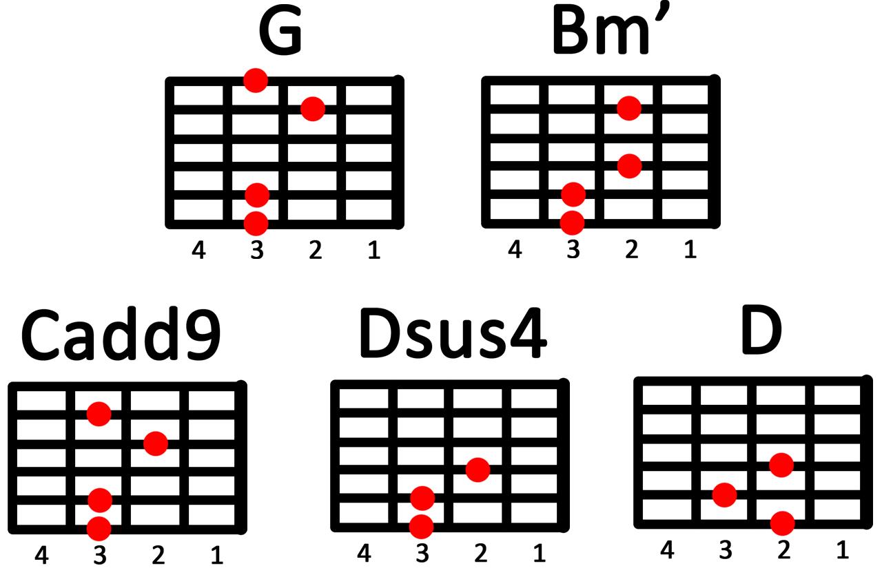 Guitar chords walang iba