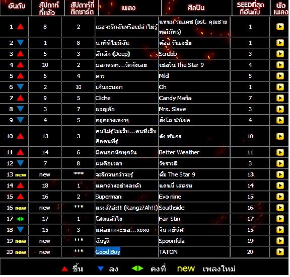Download [Chart]Seed MCOT 97.5 FM Chart Top 20 ประจำวันอาทิตย์ที่ 2 มิถุนายน 2556 4shared By Pleng-mun.com