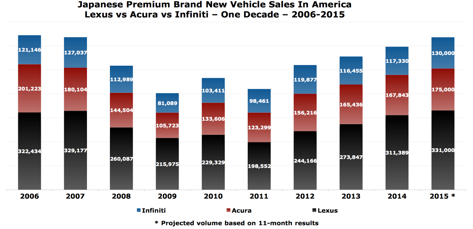 Lexus vs acura vs infiniti u s auto sales chart 2006 2015
