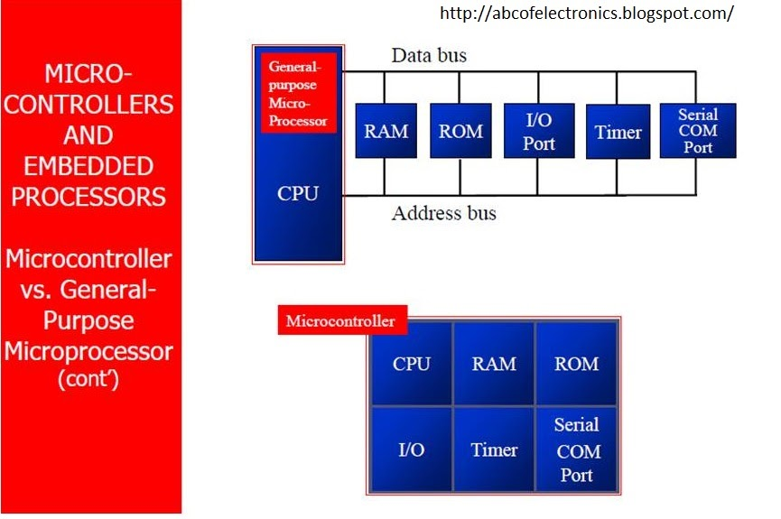 Difference Between Microcontrollers And Microprocessors