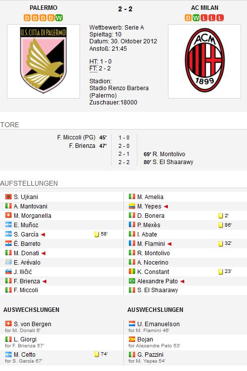 Palermo 2-2 AC Mailand