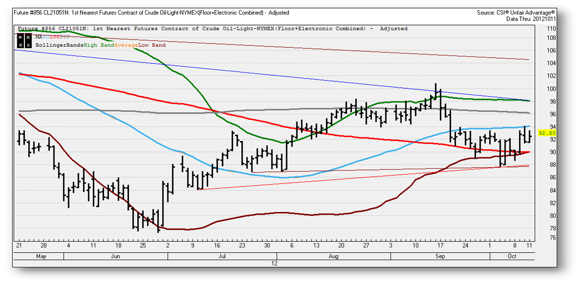 CHART CRUDE OIL DAILY