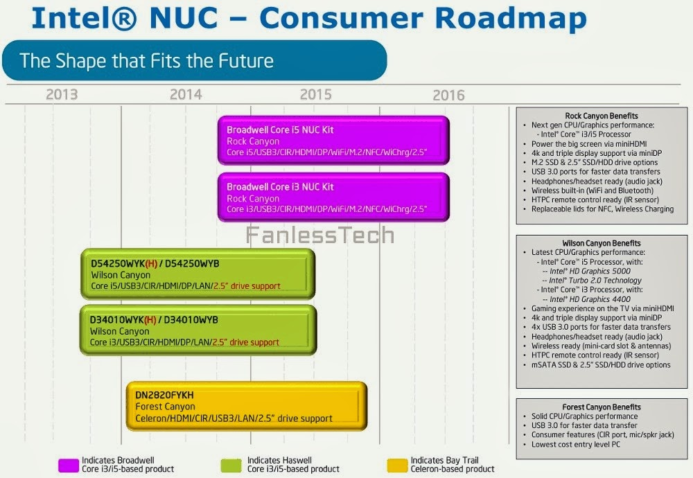 Intel NUC roadmap