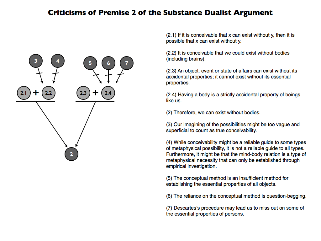 a critique of the arguments in substance dualism by rene descartes Descartes: the mind & body perspective through which he could critique descartes' view of the human mind and descartes' dualism runs into the issue when.