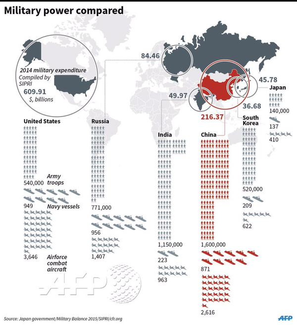 The Chinese vs Japanese Navy Head To Head: An Infographic | Zero Hedge