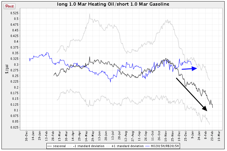 spread heating oil gasoline seasonal chart