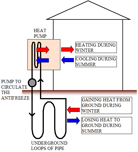Discovering Geothermal Hvac Systems on heat induction fan