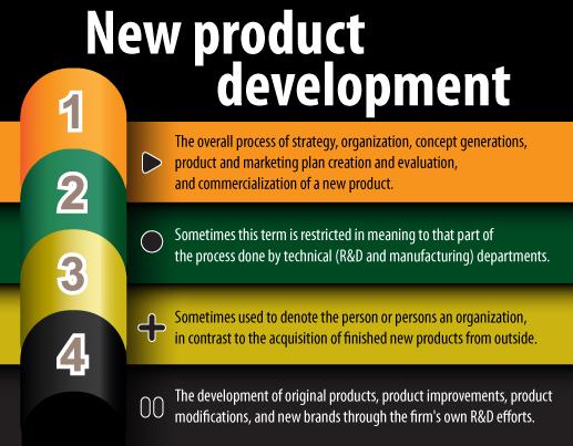 new product development of nokia Inside the nokia research & development  nokia's inner sanctum of new product development,  me about nokia's r&d process was their development.