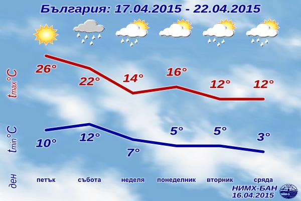 Седмична Прогноза за времето за 17-22 Април 2015