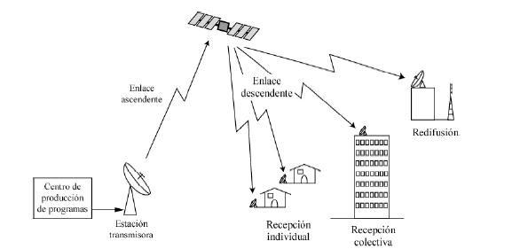 informaci u00f3n de redes de acceso  sistemas dbs  direct