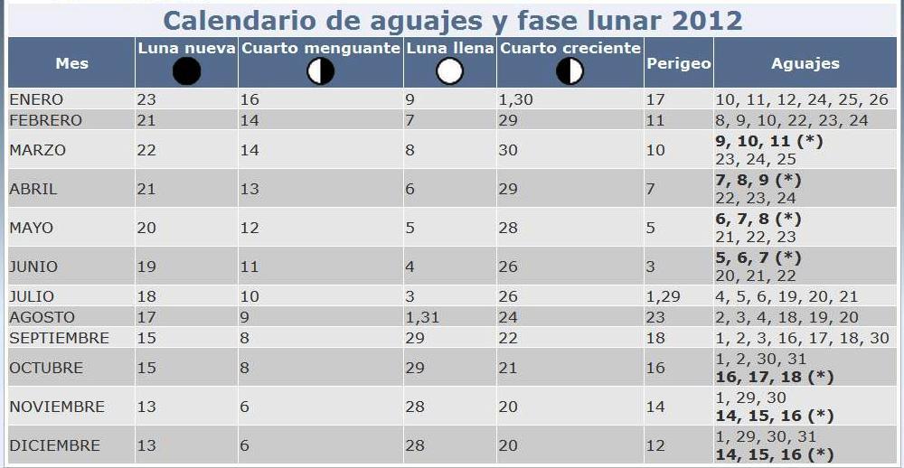 Aguajes y Fases lunares 2012. Influencia en las mareas.