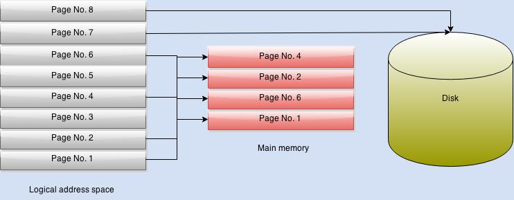 paging virtual memory