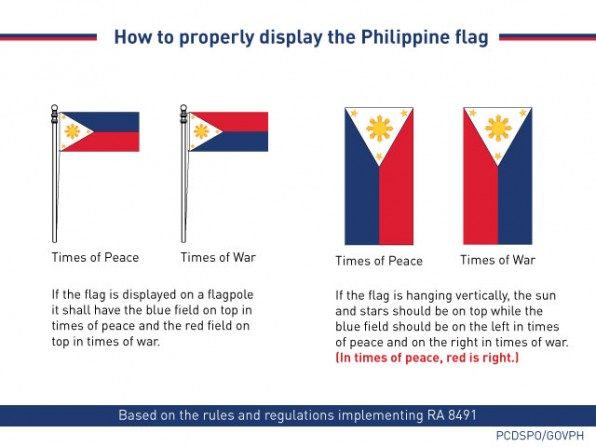 The Philippine flag can be used both in times of peace and in war.