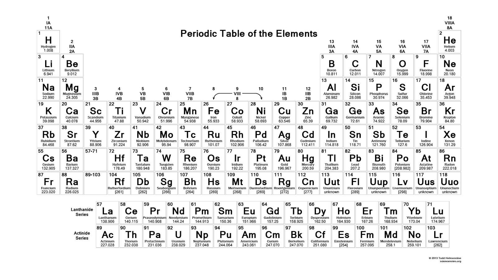 The new periodic table song lyrics with abbreviation the share this urtaz Gallery
