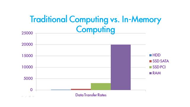 In Memory Computing