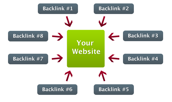 Apa Itu Backlink? Dan Apa Fungsinya Untuk Blog?