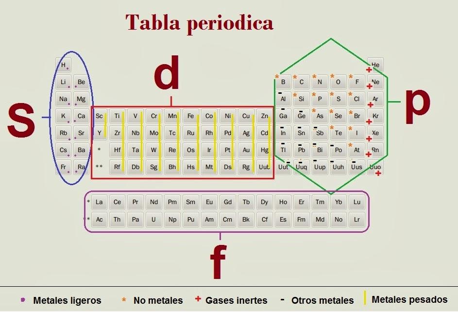 Bioqumica b cbta 173 tabla peridica tabla peridica urtaz Choice Image