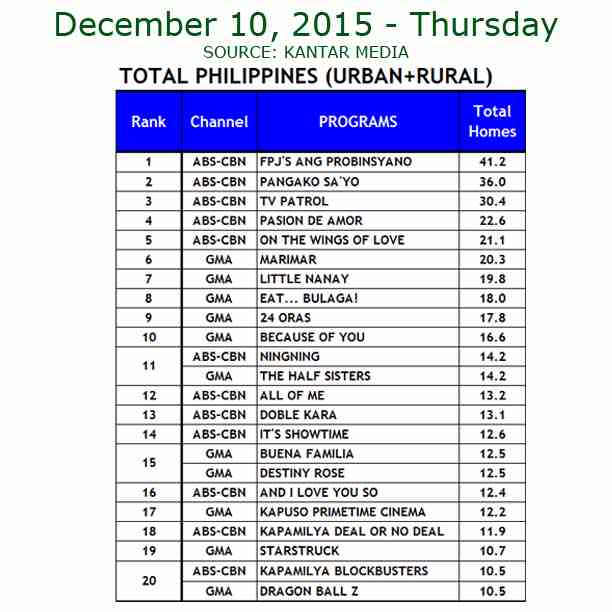 Kantar Media National TV Ratings - Dec. 10, 2015