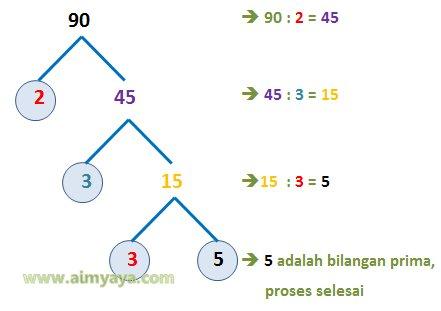 Gambar: Contoh pohon faktor prima dari 90