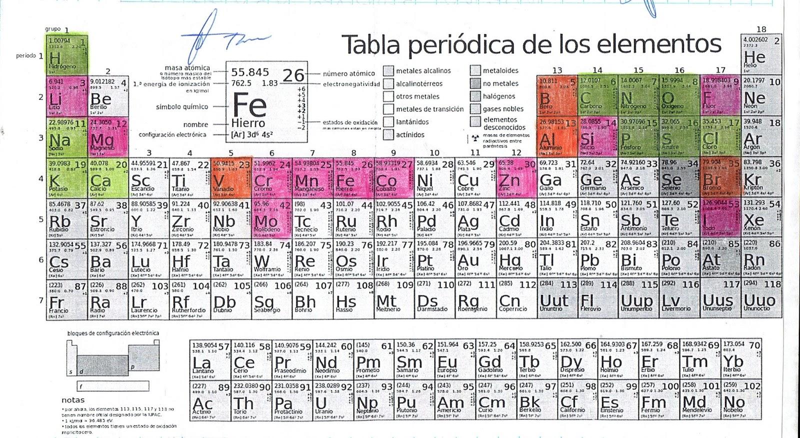 Biologa contempornea 1 tabla peridica bioelementos urtaz Gallery