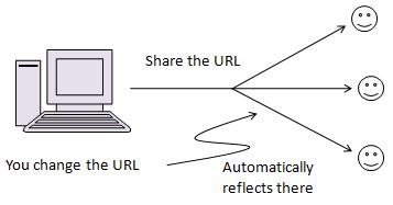 Live URL sharing