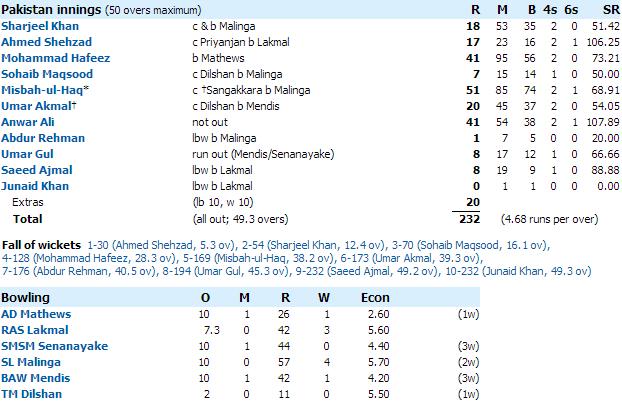 Sri Lanka National Lottery Results