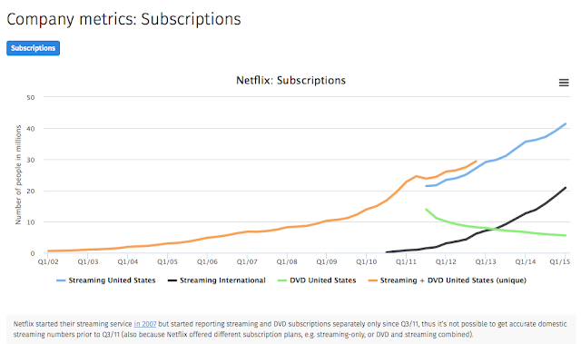 """netflix subscriptions  vs revenue"""