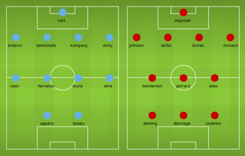 Possible lineups: Manchester City vs Liverpool