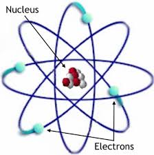 PARTS ATOM AND ATOMIC STRUCTURE AND TYPES OF ATOM