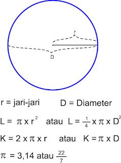 Rumus luas lingkaran dan keliling lingkaran