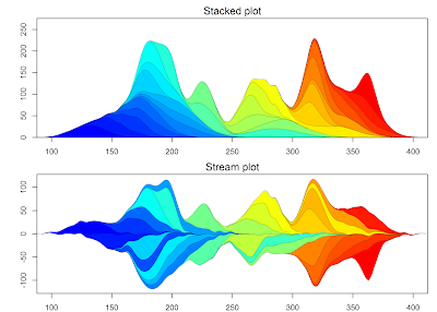 Data mountains and streams – stacked area plots in R