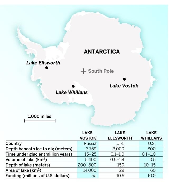 Study of paleoclimates