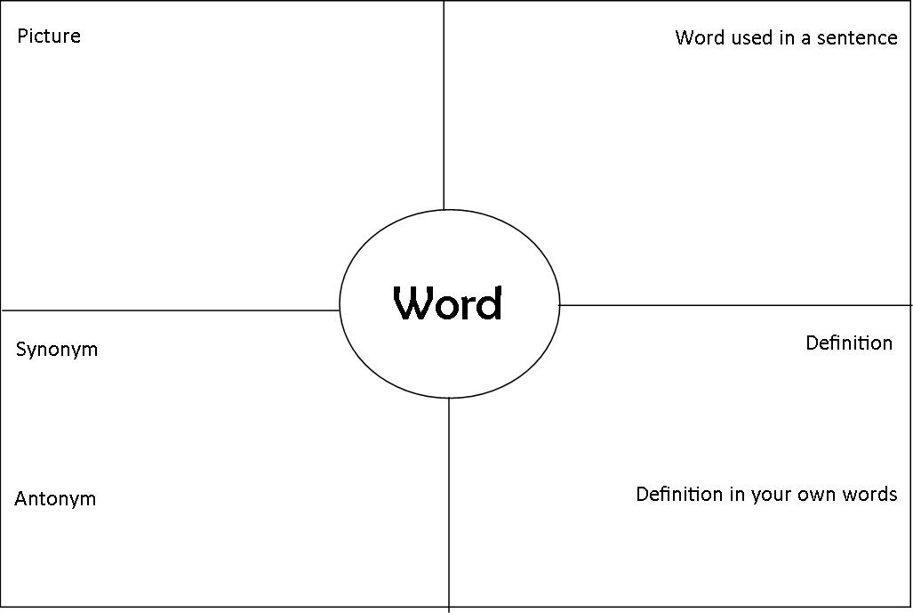 Four square vocabulary graphic organizer for Synonym modell