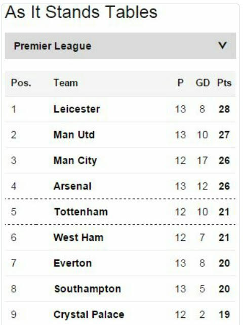 Adonbelivit leicester city are top of the english premier for Current league table