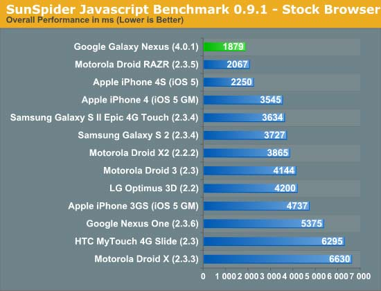 Apple iphone 4s vs samsung galaxy nexus benchmark test