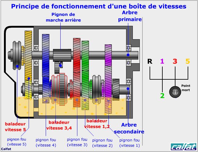 Auto diagnostic principe de fonctionnement d 39 une boite de vitesses - Principe de fonctionnement d une climatisation ...
