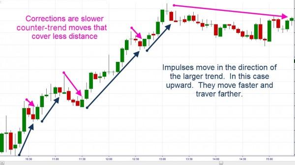 """""""Коррекции - это более медленные движения против тренда, которые проходят меньшее расстояние."""" """"Импульсные движения происходят в направлении большего тренда. В данном случае восходящего. Они могут двигаться быстрее и дальше."""""""