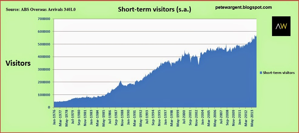 A bit of a fall is recorded in the net long term arrivals in June.1
