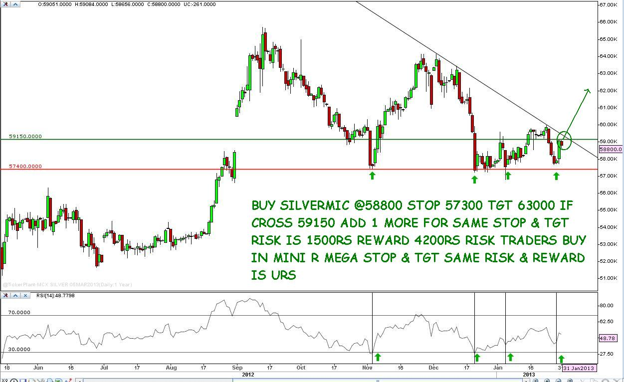 Forex trading india mcx