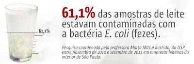 Segundo estudo da USP, mais da metade do seu copo de leite pode estar contaminado por fezes